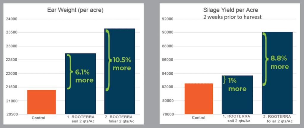 Comparison chart for biofertilizer ROOTERRA trial on corn